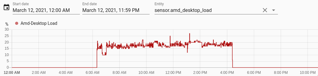 Graph of UPS load from HomeAsssistant