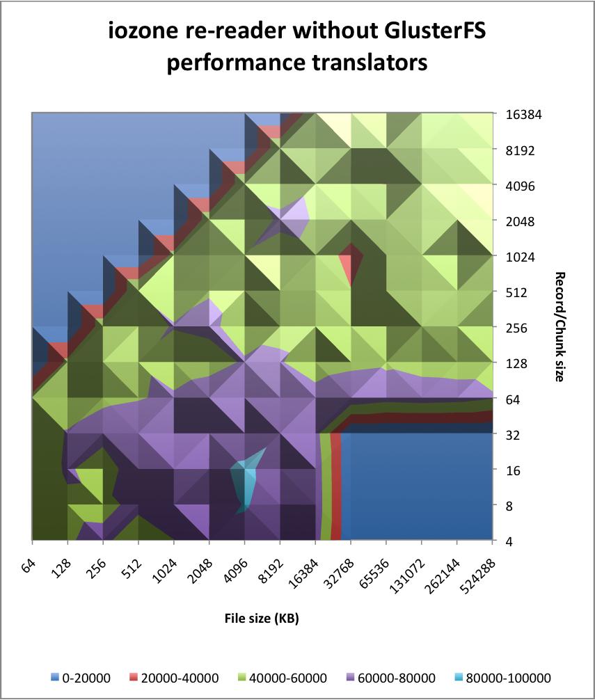 Very unscientific GlusterFS benchmarks :: major io