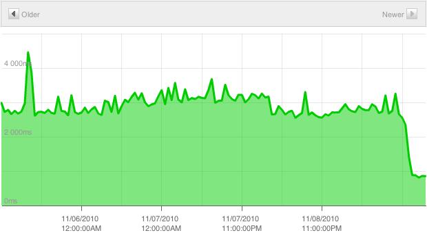 Pingdom Response Time Graph for rackerhacker.com