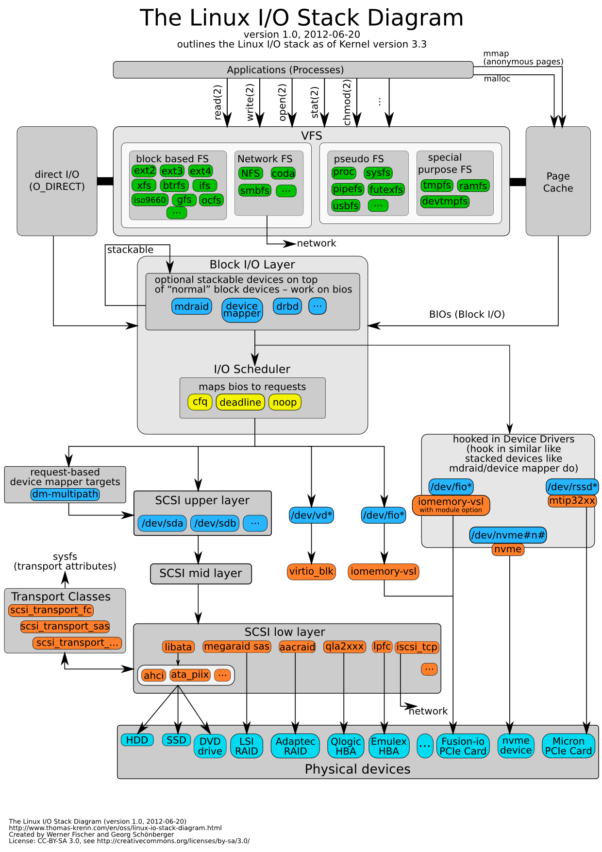 Helpful Linux I O Stack Diagram